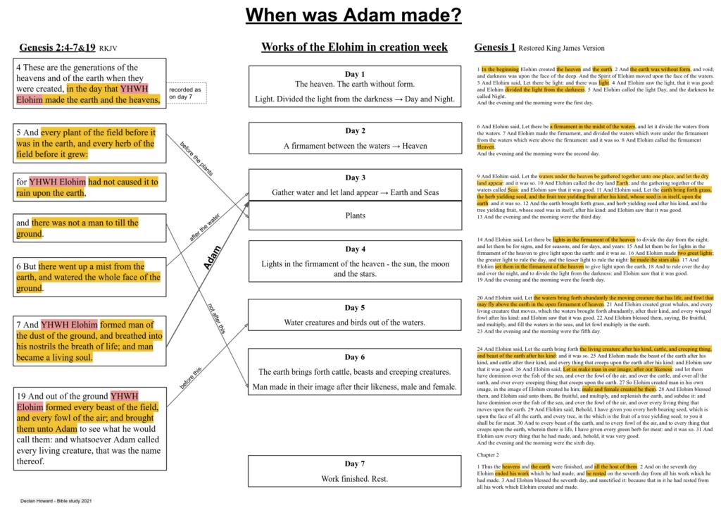 When was Adam made?